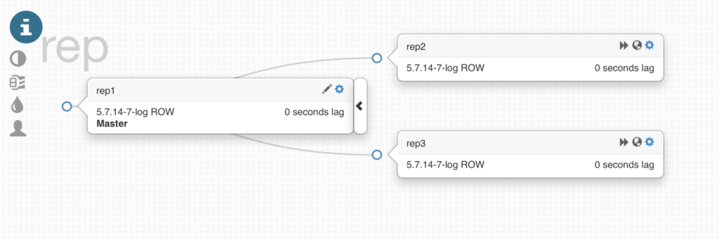 Orchestrator changes the MySQL topology