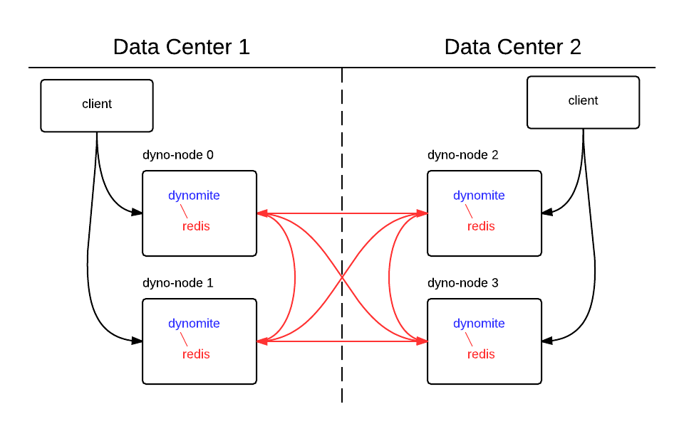 As the request goes through a Dynomite node, the data gets replicated and eventually stored in the target storage. The data can then be read back either through Dynomite or directly from the underlying storage's API.